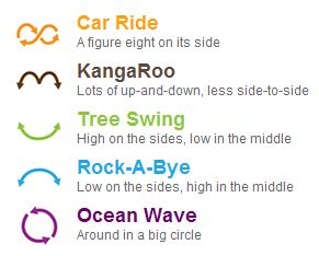5 modes of the Mamaroo Bounce by 4Moms
